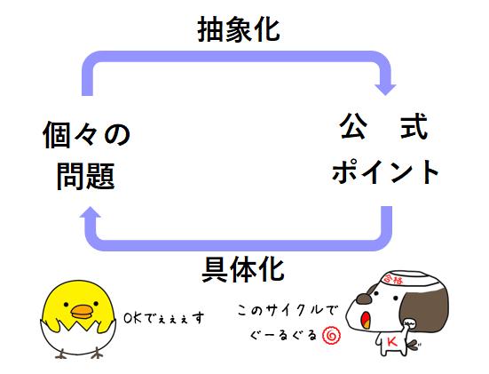 思考のサイクル