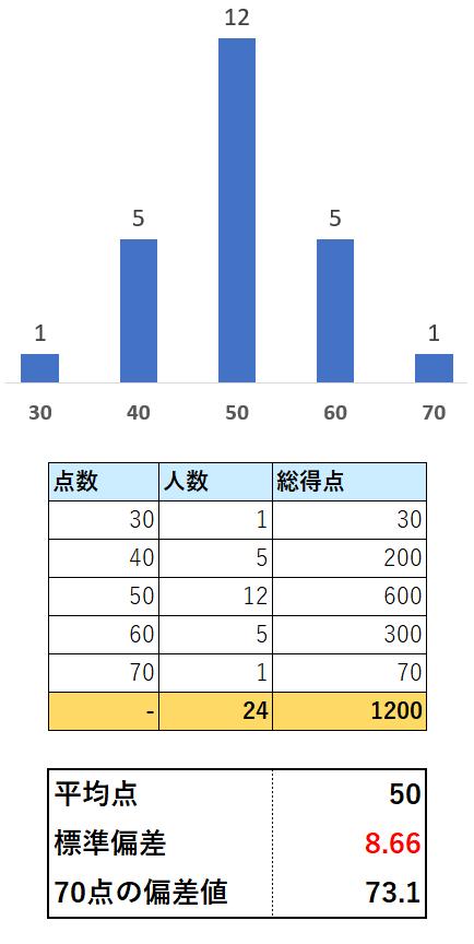 偏差値表2