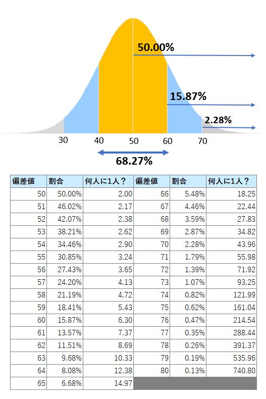 偏差値(正規分布)