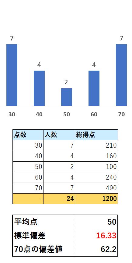 偏差値表1