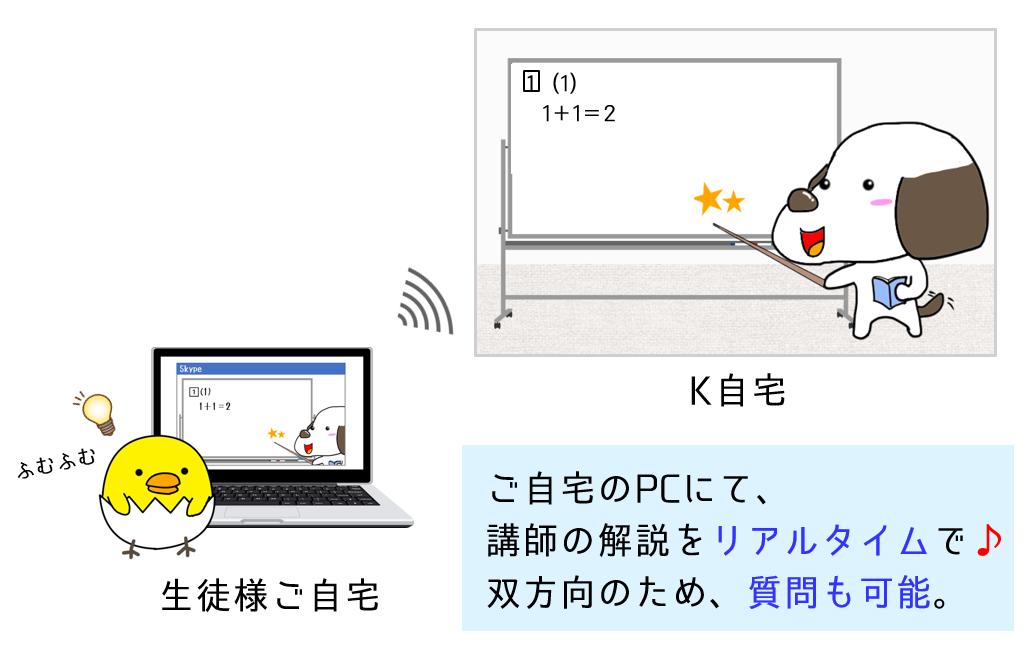 オンライン家庭教師(イメージ)