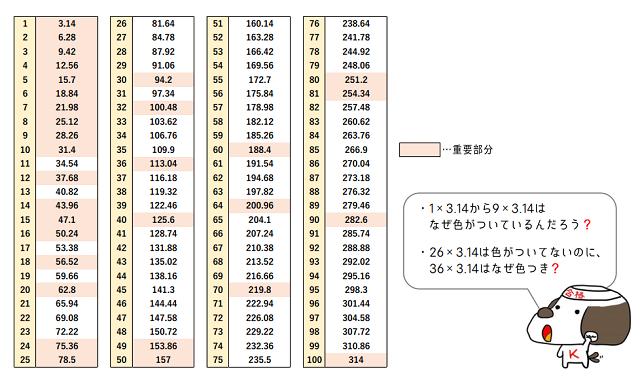 ×3.14計算一覧集
