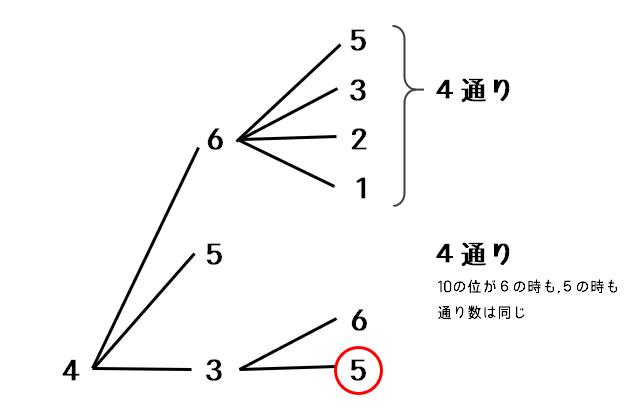 場合の数(海城2020-2)