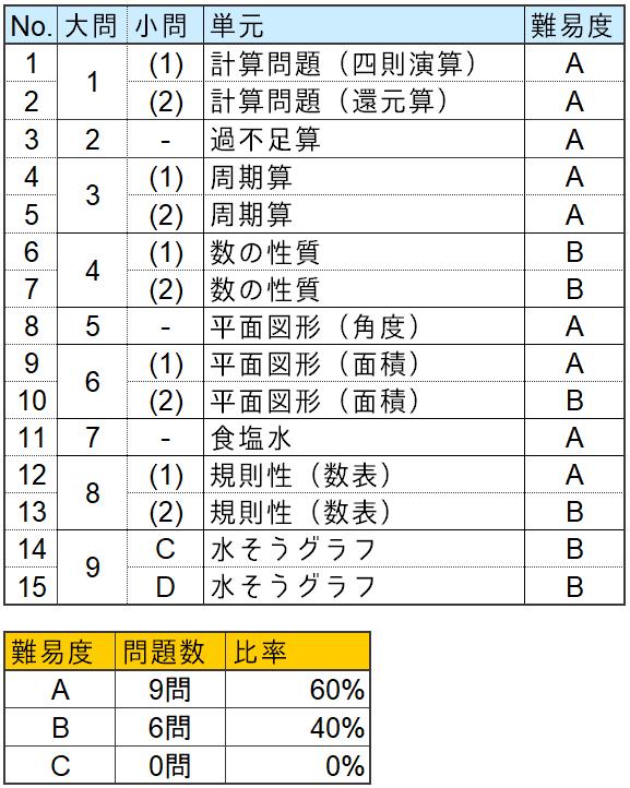 算数分析表(芝中学2019)