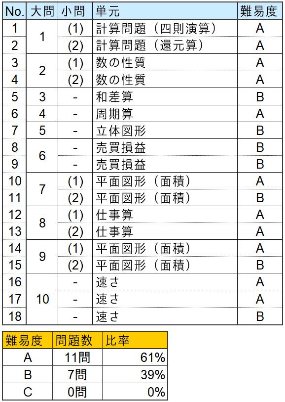 算数分析表(芝中学2020年第1回)