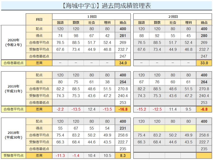 過去問管理表2021(得点管理表1-1)