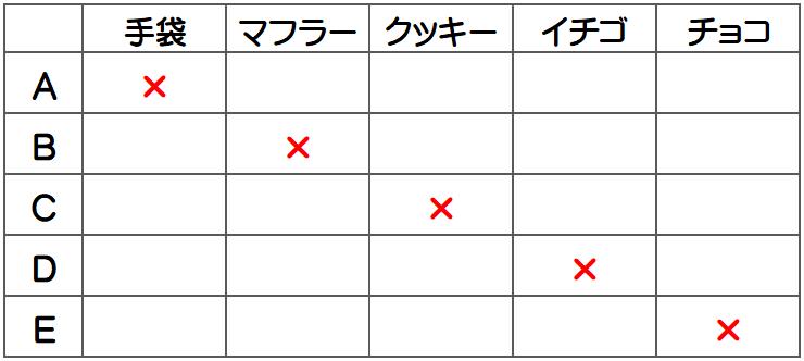 浦和明の星女子2014年・推理と論証1