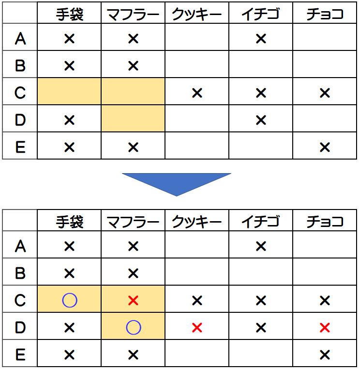 浦和明の星女子2014年・推理と論証3