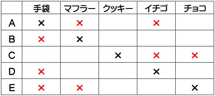 浦和明の星女子2014年・推理と論証2