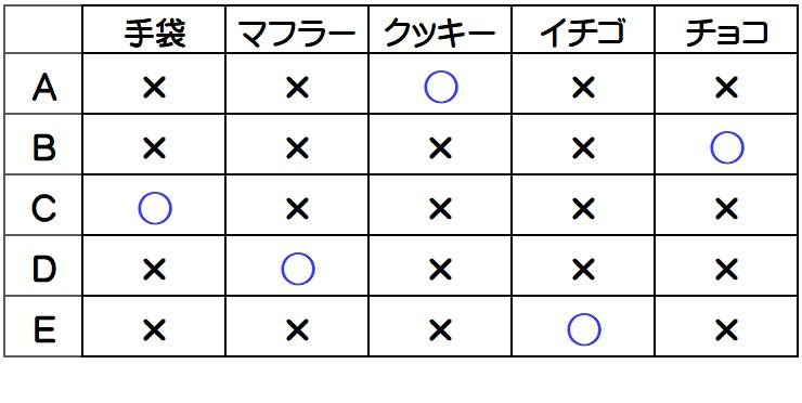 浦和明の星女子2014年・推理と論証4