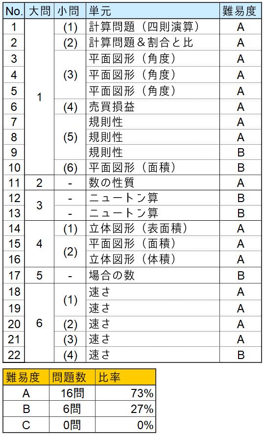 算数分析表(女子学院中学2021年)