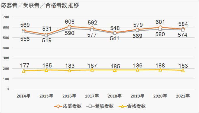 武蔵中学受験者数推移表_2021年