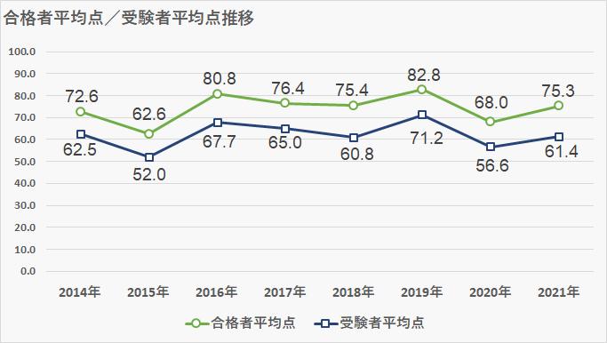 浦和明の星_得点推移表_2021年第1回