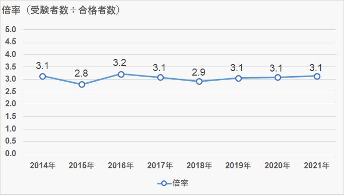 武蔵中学_受験倍率_2021年