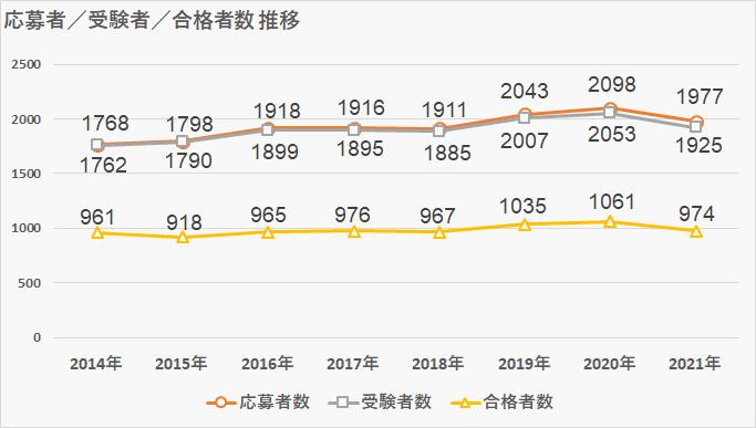 浦和明の星女子_受験者数推移表_2021年第1回