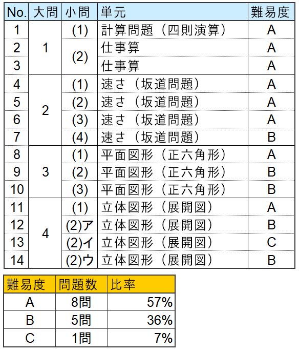 算数分析表(武蔵中学2021年)