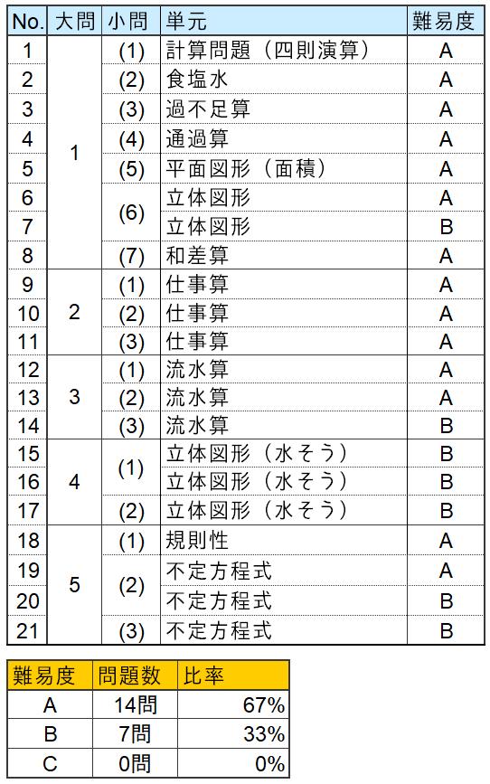 算数分析表(浦和明の星女子中学2021年第1回目)